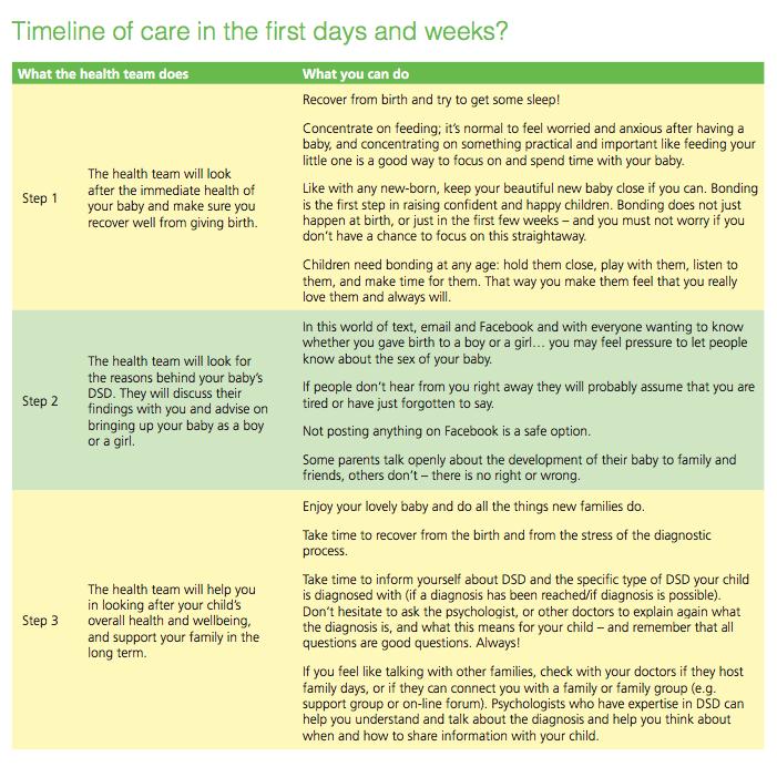 Timeline :: DSD Families